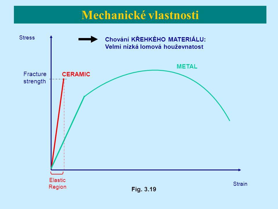 Chování KŘEHKÉHO MATERIÁLU: Velmi nízká lomová houževnatost Stress Strain Elastic Region CERAMIC METAL Fracture strength Mechanické vlastnosti Fig. 3.