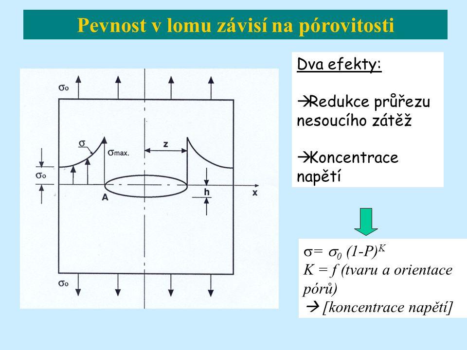 Dva efekty:  Redukce průřezu nesoucího zátěž  Koncentrace napětí  =  0 (1-P) K K = f (tvaru a orientace pórů)  [koncentrace napětí] Pevnost v lomu závisí na pórovitosti