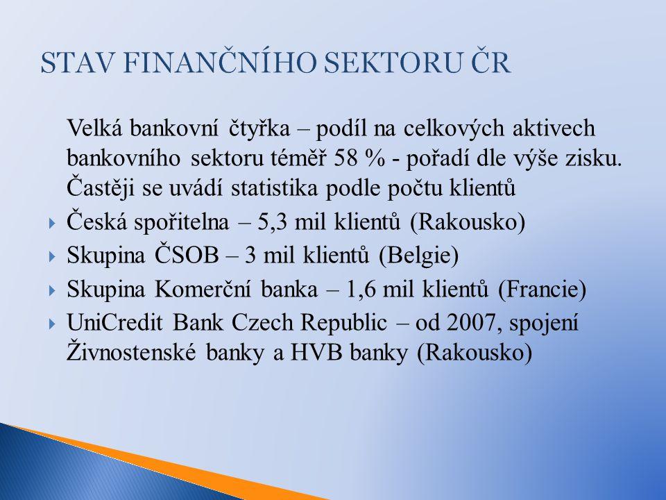 STAV FINANČNÍHO SEKTORU ČR Velká bankovní čtyřka – podíl na celkových aktivech bankovního sektoru téměř 58 % - pořadí dle výše zisku. Častěji se uvádí