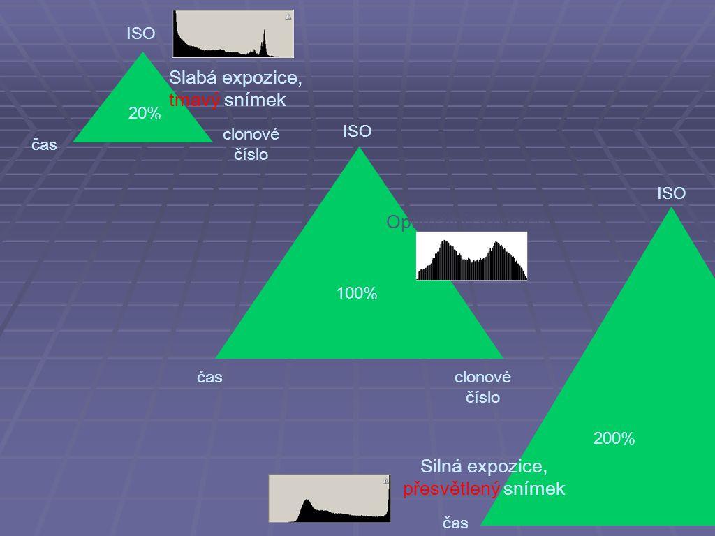 clonové číslo ISO čas clonové číslo 20% ISO čas 200% Silná expozice, přesvětlený snímek 100% Optimální expozice Slabá expozice, tmavý snímek ISO čas