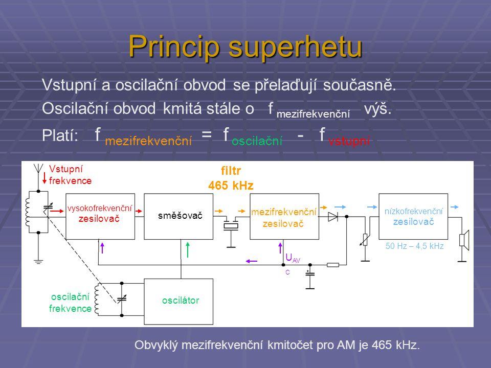 Princip superhetu mezifrekvenční zesilovač směšovač vysokofrekvenční zesilovač oscilátor nízkofrekvenční zesilovač U AV C Vstupní frekvence oscilační