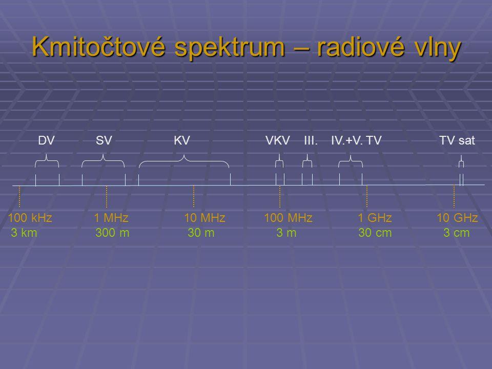 Kmitočtové spektrum – radiové vlny 100 kHz 1 MHz 10 MHz 100 MHz 1 GHz 10 GHz 3 km 300 m 30 m 3 m 30 cm 3 cm DV SV KV VKV III. IV.+V. TV TV sat