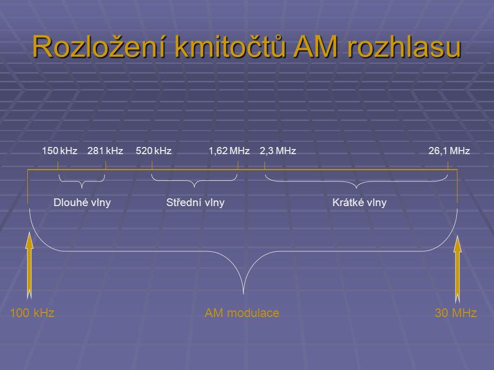 100 kHz AM modulace 30 MHz Dlouhé vlny Střední vlny Krátké vlny 150 kHz 281 kHz 520 kHz 1,62 MHz 2,3 MHz 26,1 MHz Rozložení kmitočtů AM rozhlasu