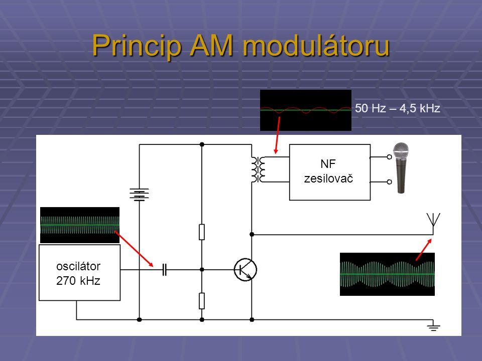 Přijímače AM  diodový přijímač – bez zesilovače  diodový přijímač s NF zesilovačem  hlasitější, ale stále jen jedna stanice  přímozesilující přijímač  možnost zachycení 2 – 3 stanic  stanice mohou být slyšet současně, proto další vstupní laděný obvod  vícestupňový přímozesilující přijímač  výborná citlivost i selektivita  velmi složité přelaďování  špatná stálost naladění řešení: SUPERHET