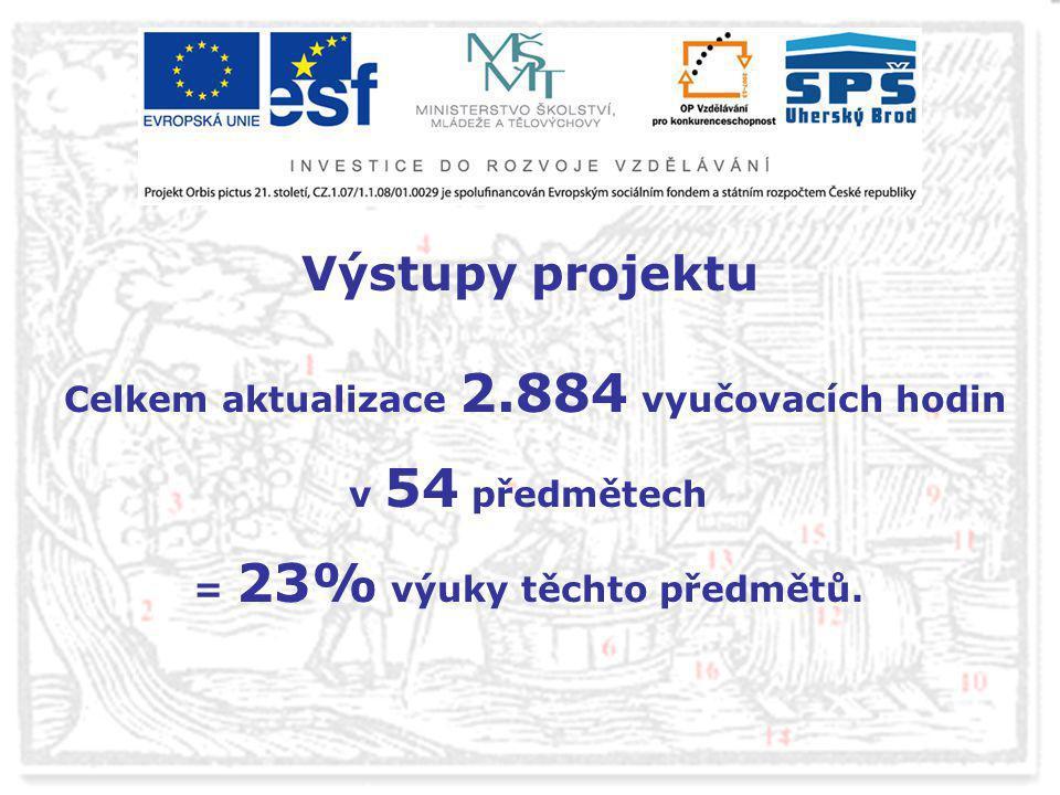 Výstupy projektu Celkem aktualizace 2.884 vyučovacích hodin v 54 předmětech = 23% výuky těchto předmětů.