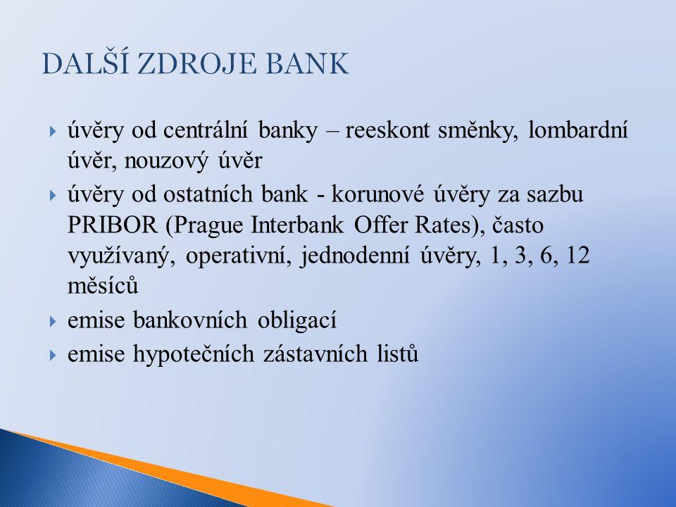 DALŠÍ ZDROJE BANK  úvěry od centrální banky – reeskont směnky, lombardní úvěr, nouzový úvěr  úvěry od ostatních bank - korunové úvěry za sazbu PRIBOR (Prague Interbank Offer Rates), často využívaný, operativní, jednodenní úvěry, 1, 3, 6, 12 měsíců  emise bankovních obligací  emise hypotečních zástavních listů