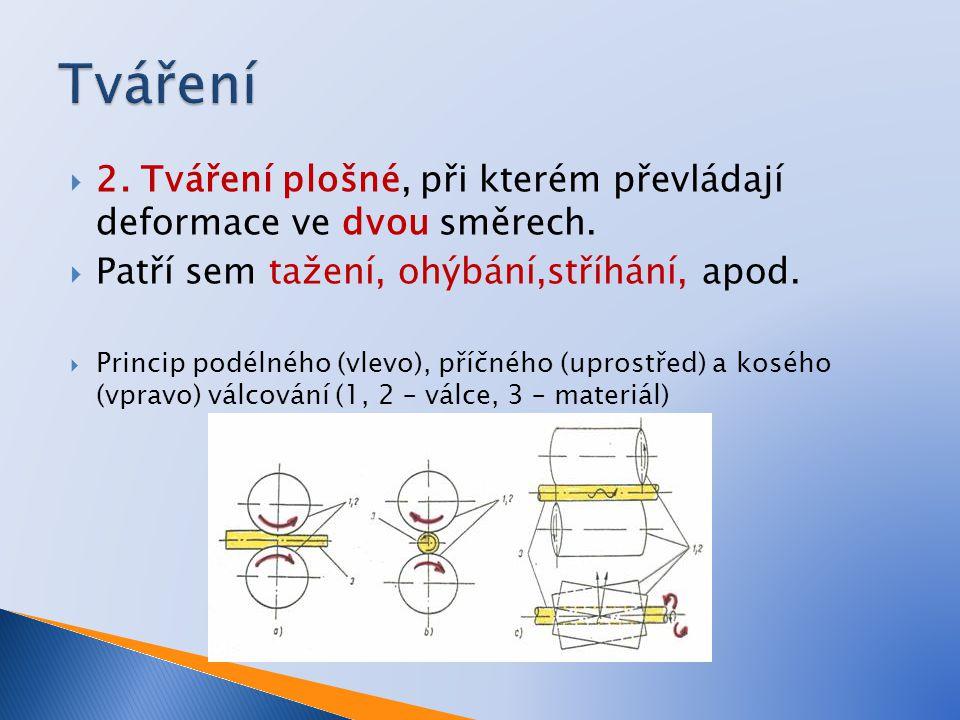  2. Tváření plošné, při kterém převládají deformace ve dvou směrech.  Patří sem tažení, ohýbání,stříhání, apod.  Princip podélného (vlevo), příčnéh