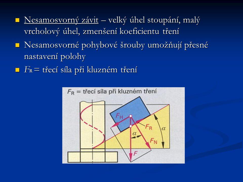Složky F N kolmá na třecí plochy x koeficient tření = třecí síla F R Složka F H rovnoběžná s třecí složkou, snaží se otočit šroubem Je-li úhel α malý, složka F H je malá Složka F R velká, závit je samosvorný
