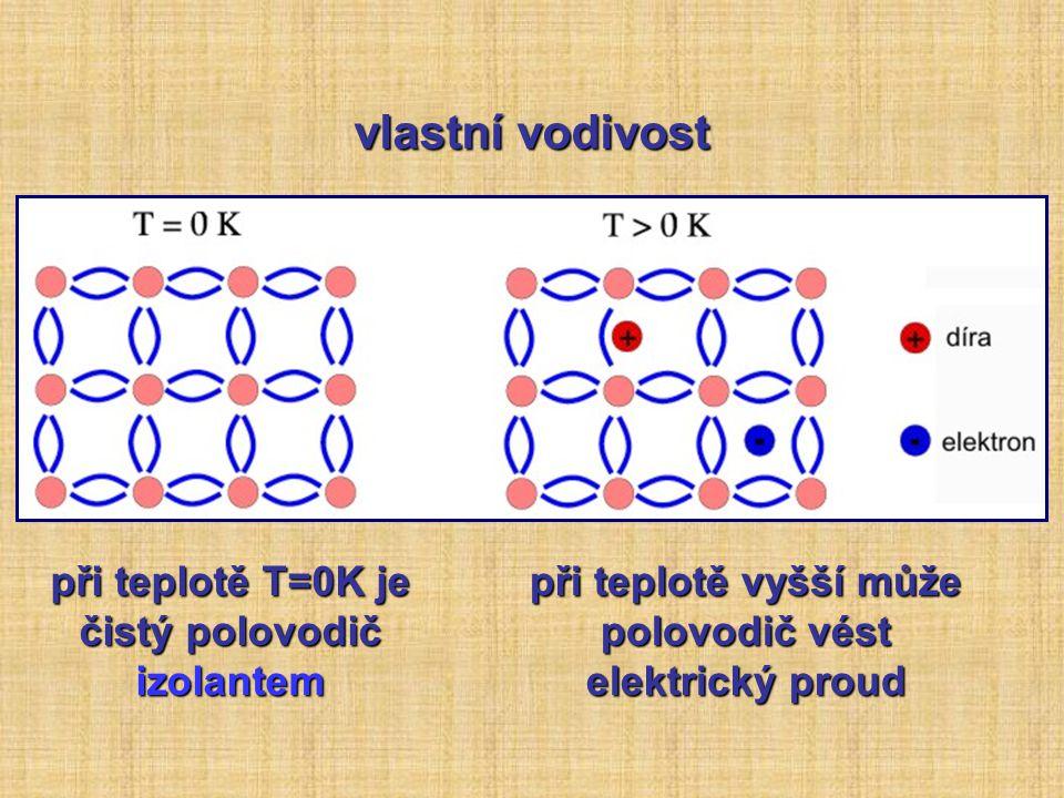 vlastní vodivost při teplotě T=0K je čistý polovodič izolantem při teplotě vyšší může polovodič vést elektrický proud