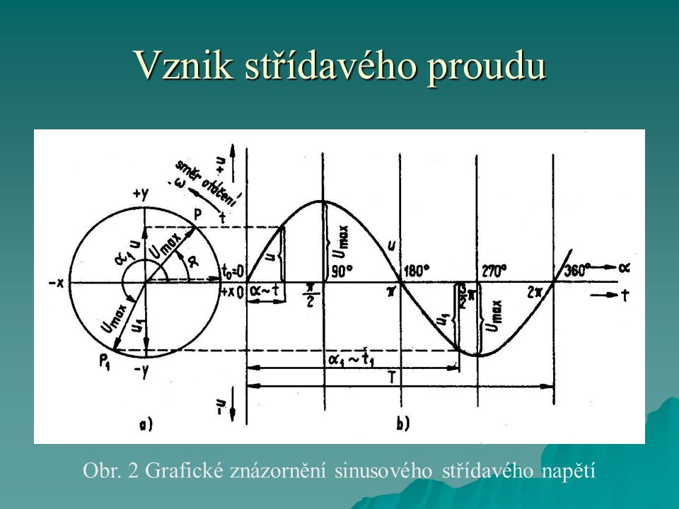 Vznik střídavého proudu Obr. 2 Grafické znázornění sinusového střídavého napětí