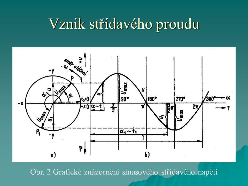 Vznik střídavého proudu  Bude-li se úhel α měnit, tj.
