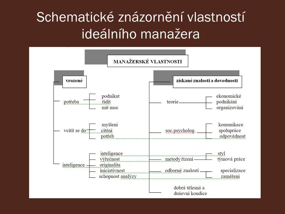 Schematické znázornění vlastností ideálního manažera
