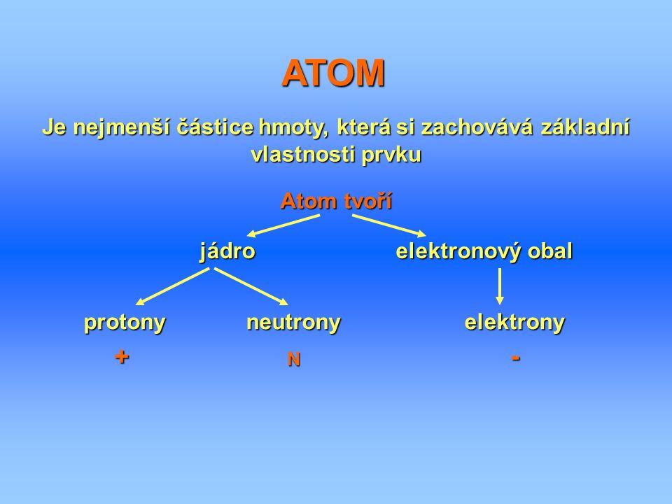 ATOM Je nejmenší částice hmoty, která si zachovává základní vlastnosti prvku Atom tvoří jádroelektronový obal protonyneutronyelektrony + N -