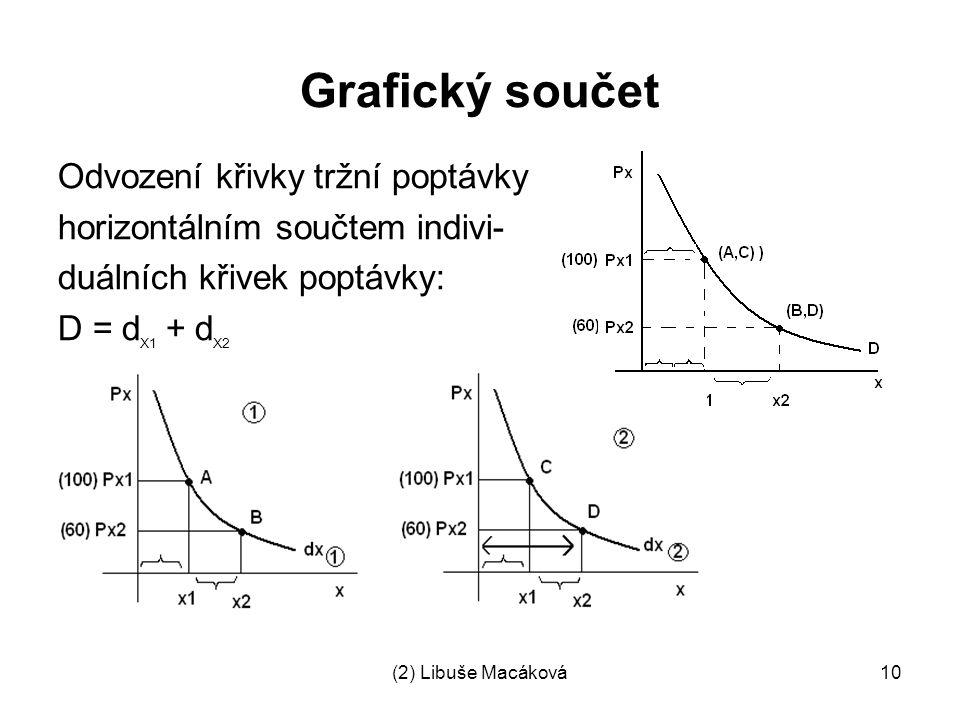 (2) Libuše Macáková10 Grafický součet Odvození křivky tržní poptávky horizontálním součtem indivi- duálních křivek poptávky: D = d X1 + d X2