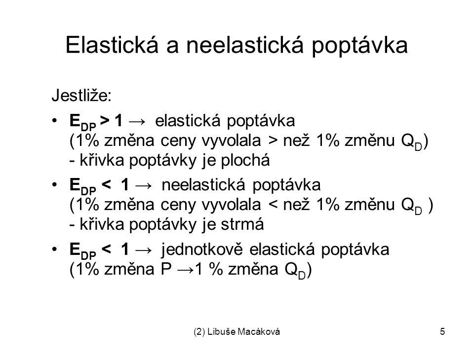 (2) Libuše Macáková5 Elastická a neelastická poptávka Jestliže: E DP > 1 → elastická poptávka (1% změna ceny vyvolala > než 1% změnu Q D ) - křivka po