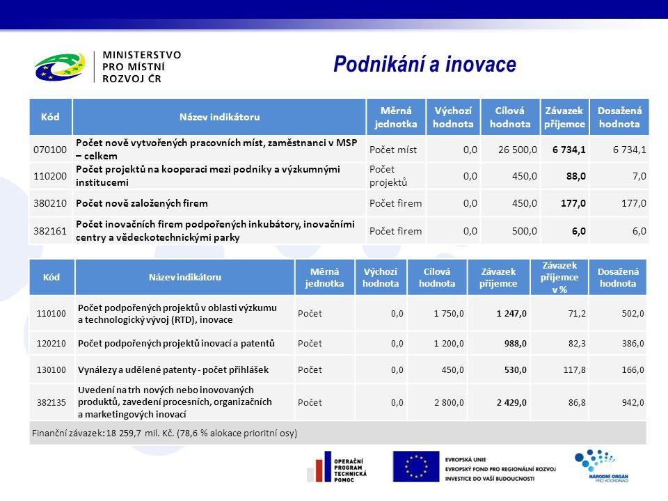 Podnikání a inovace KódNázev indikátoru Měrná jednotka Výchozí hodnota Cílová hodnota Závazek příjemce Závazek příjemce v % Dosažená hodnota 110100 Po