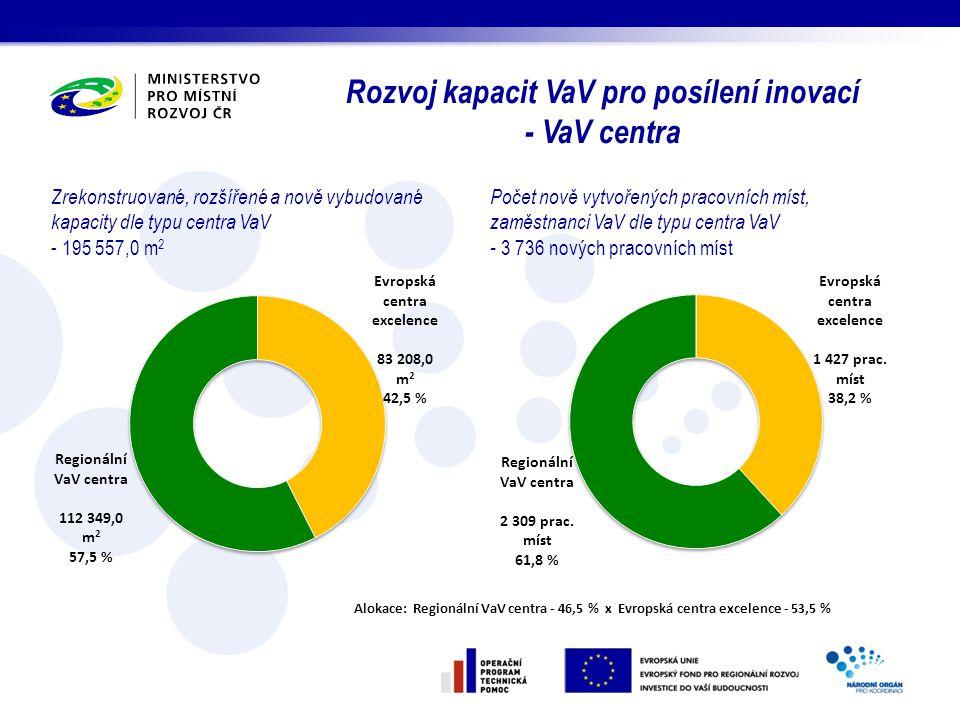 Počet nově vytvořených pracovních míst, zaměstnanci VaV dle typu centra VaV - 3 736 nových pracovních míst Rozvoj kapacit VaV pro posílení inovací - V