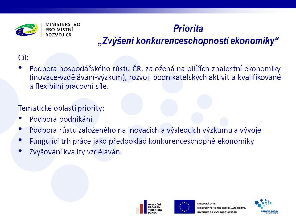 Cíl: Podpora hospodářského růstu ČR, založená na pilířích znalostní ekonomiky (inovace-vzdělávání-výzkum), rozvoji podnikatelských aktivit a kvalifiko