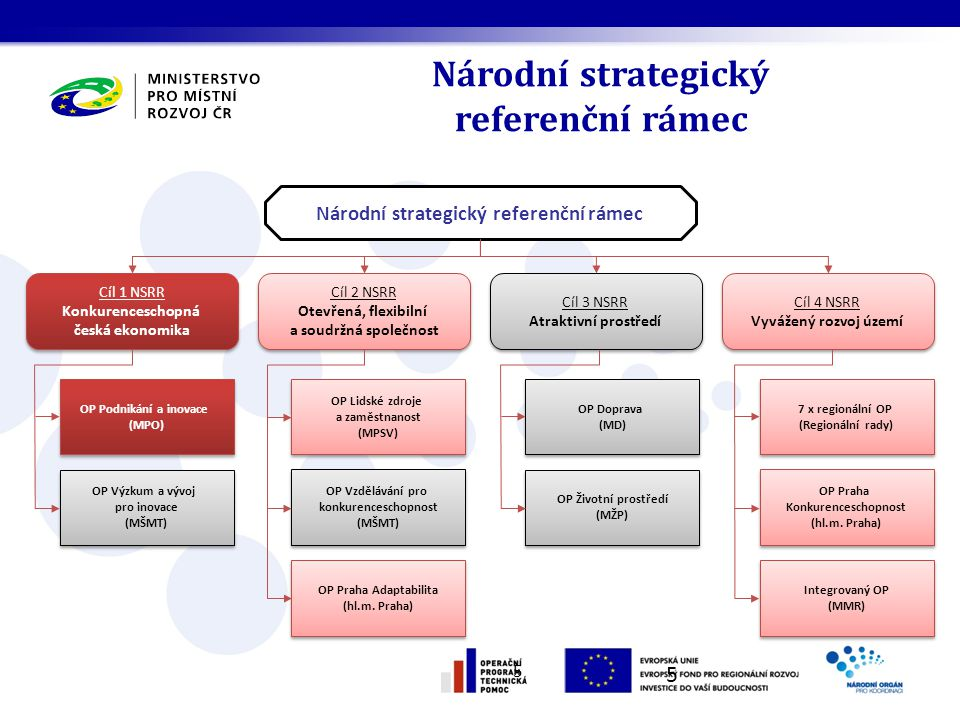 Národní strategický referenční rámec 5 5 Cíl 1 NSRR Konkurenceschopná česká ekonomika Cíl 1 NSRR Konkurenceschopná česká ekonomika Cíl 2 NSRR Otevřená