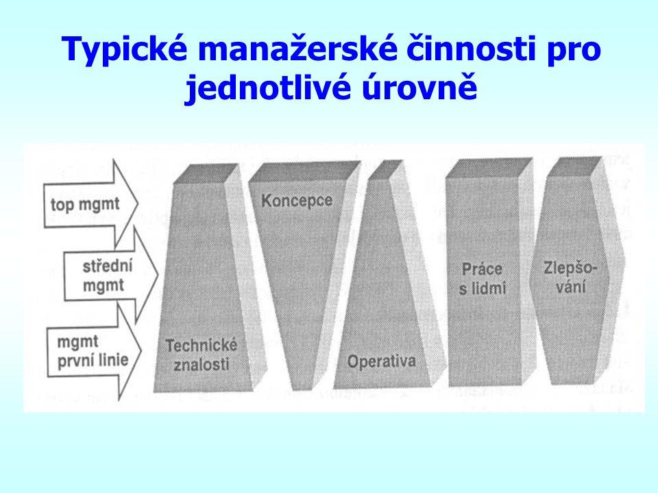 ÚROVNĚ MANAGEMENTU Manažeři první linie (lower management) –předáci, mistři, vedoucí dílen apod. Střední manažeři (middle management) –manažeři závodů