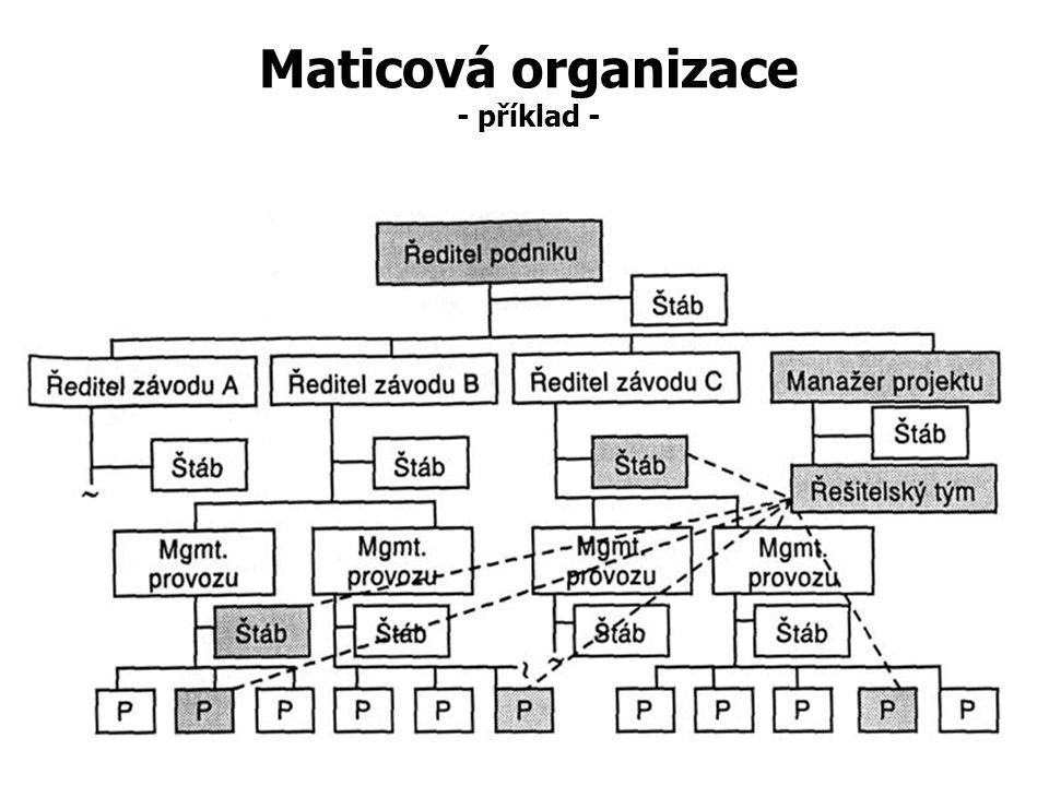 Maticová organizace - příklad - Maticová organizační struktura – vyvážená kombinace funkční a výrobkové organizační struktury Projekt nebo výrobek Fun