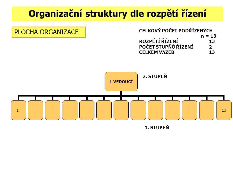 Centralizované a decentralizované struktury Centralizace v organizaci umožňuje lepší koordinaci výkonu pracovních činností a důsledná centralizace je