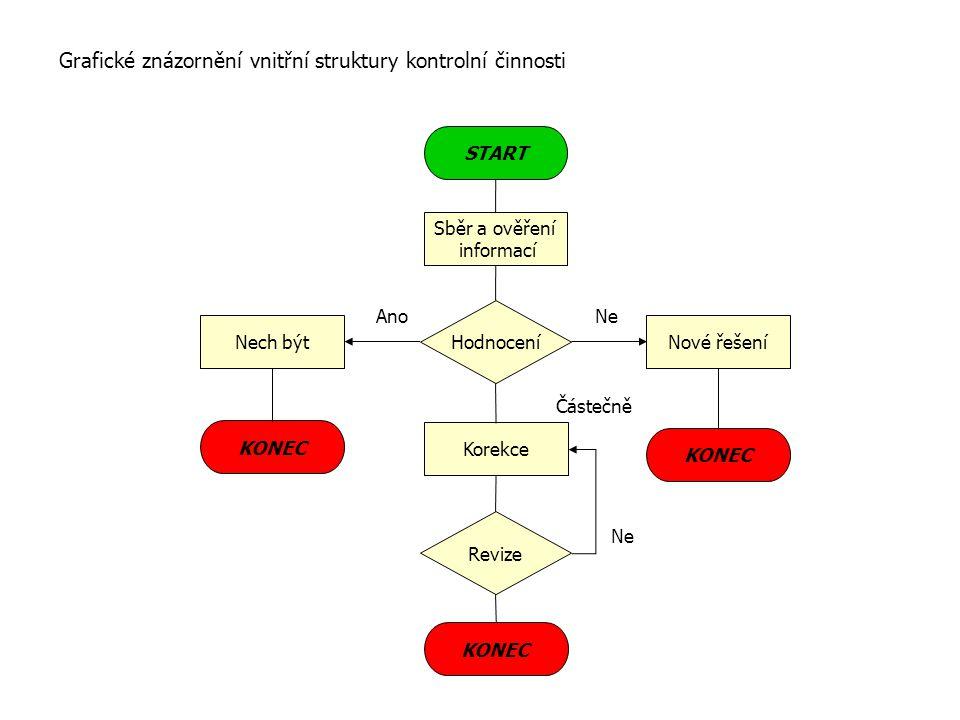 """Algoritmus vnitřní struktury kontrolní činnosti 1.Určení předmětu kontroly (musí být stanovený jasný, konkrétní, reálně měřitelný a """"kontroly schopný"""""""