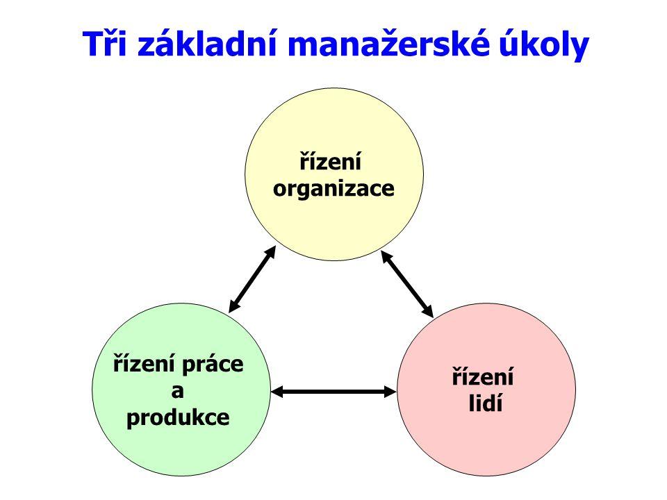 Požadavky na manažera Manažer musí umět rozumně vyvážit a harmonizovat tři funkce: - řídit organizaci - řídit podnikatelskou činnost (výrobu, produkci