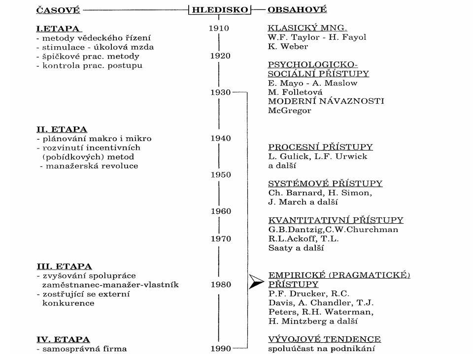 GLOBALIZATION Procesní přístup Systémové přístupy Krizový management Interpersonální, behavioristický management Sociálně (lidský) orientovaný managem