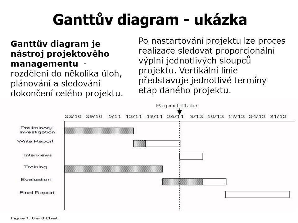 Vědecký management Henry Laurence GANTT (1861-1919)  Denní plánování pracovních operací, jež je dodnes i u nás užívané ve formě tzv. Ganttových diagr