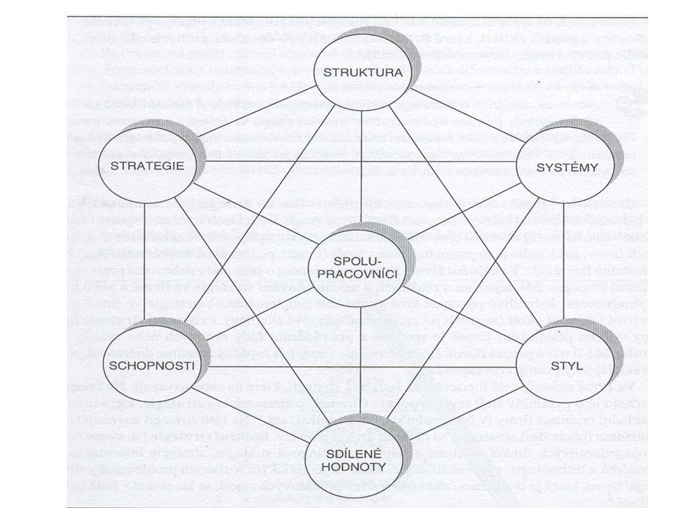Pragmatické přístupy McKinsey – 7S 7S – strategy, structure, systems, style, shared values, staff, skills - vzájemně se podmiňující faktory manažerské