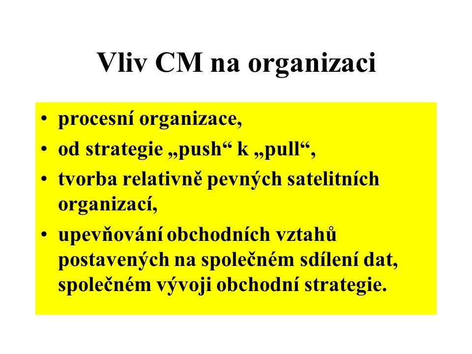 """Vliv CM na organizaci procesní organizace, od strategie """"push"""" k """"pull"""", tvorba relativně pevných satelitních organizací, upevňování obchodních vztahů"""