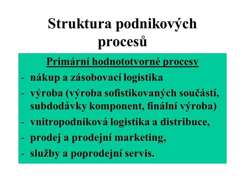 Struktura podnikových procesů Sekundární podpůrné procesy -firemní infrastruktura -výzkum a vývoj, nasazení technologií, -řízení lidských zdrojů, -marketing, -zajištění zdrojů.