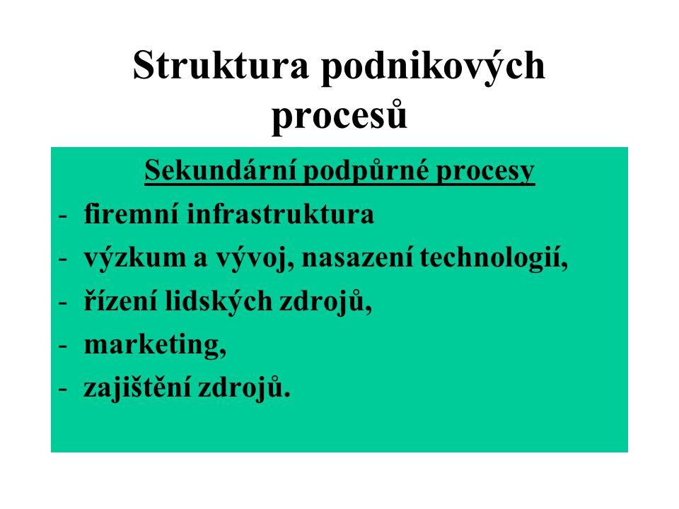 Struktura podnikových procesů Sekundární podpůrné procesy -firemní infrastruktura -výzkum a vývoj, nasazení technologií, -řízení lidských zdrojů, -mar