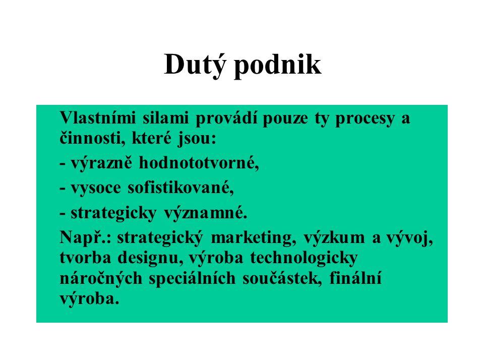 Virtuální podnik Obdoba síťového podniku.
