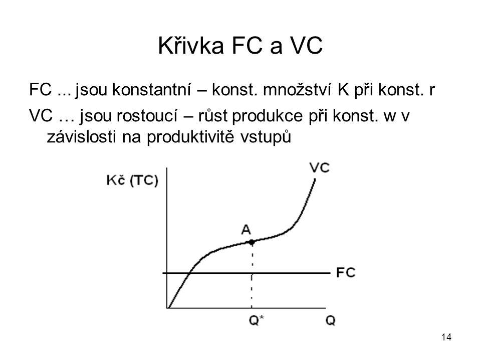 14 Křivka FC a VC FC... jsou konstantní – konst. množství K při konst. r VC … jsou rostoucí – růst produkce při konst. w v závislosti na produktivitě