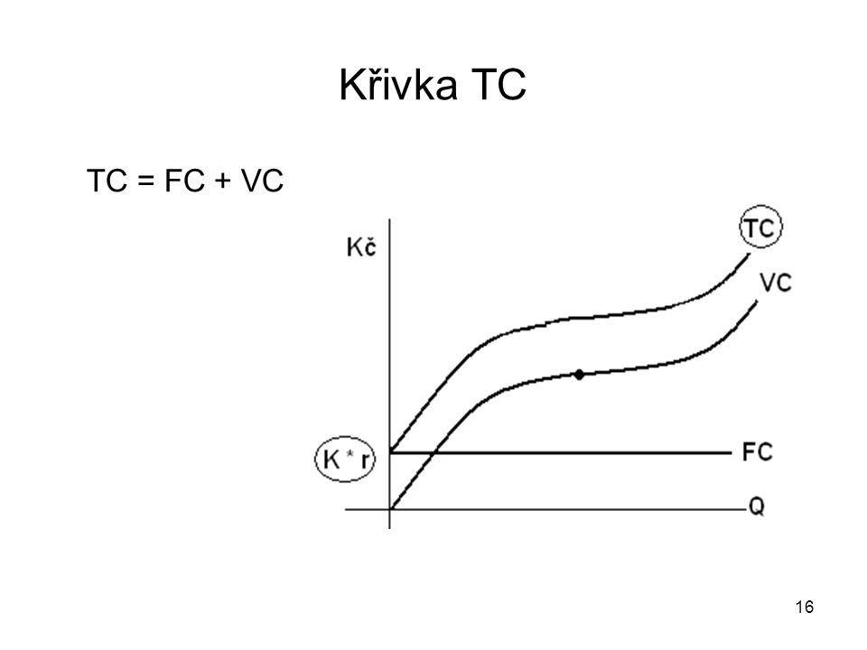 16 Křivka TC TC = FC + VC