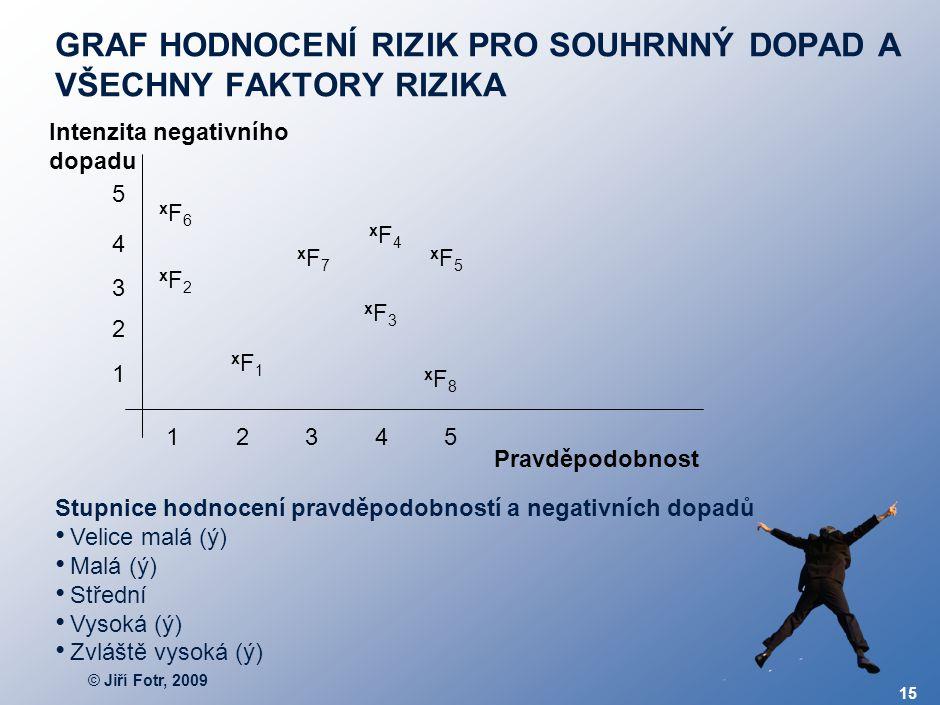 © Jiří Fotr, 2009 15 GRAF HODNOCENÍ RIZIK PRO SOUHRNNÝ DOPAD A VŠECHNY FAKTORY RIZIKA Pravděpodobnost Intenzita negativního dopadu xF1xF1 xF8xF8 xF2xF
