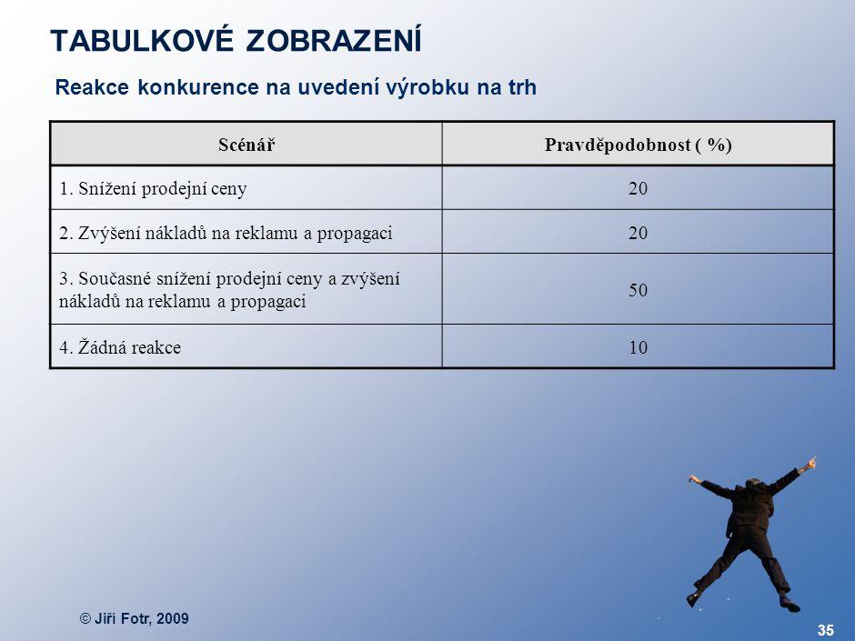 © Jiří Fotr, 2009 35 TABULKOVÉ ZOBRAZENÍ ScénářPravděpodobnost ( %) 1. Snížení prodejní ceny20 2. Zvýšení nákladů na reklamu a propagaci20 3. Současné