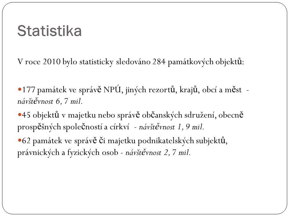 Statistika V roce 2010 bylo statisticky sledováno 284 památkových objekt ů : 177 památek ve správ ě NPÚ, jiných rezort ů, kraj ů, obcí a m ě st - návšt ě vnost 6, 7 mil.