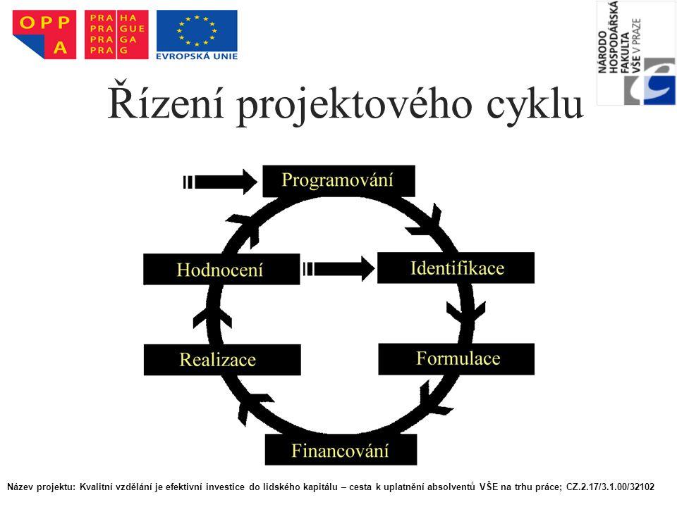 Řízení projektového cyklu Název projektu: Kvalitní vzdělání je efektivní investice do lidského kapitálu – cesta k uplatnění absolventů VŠE na trhu prá