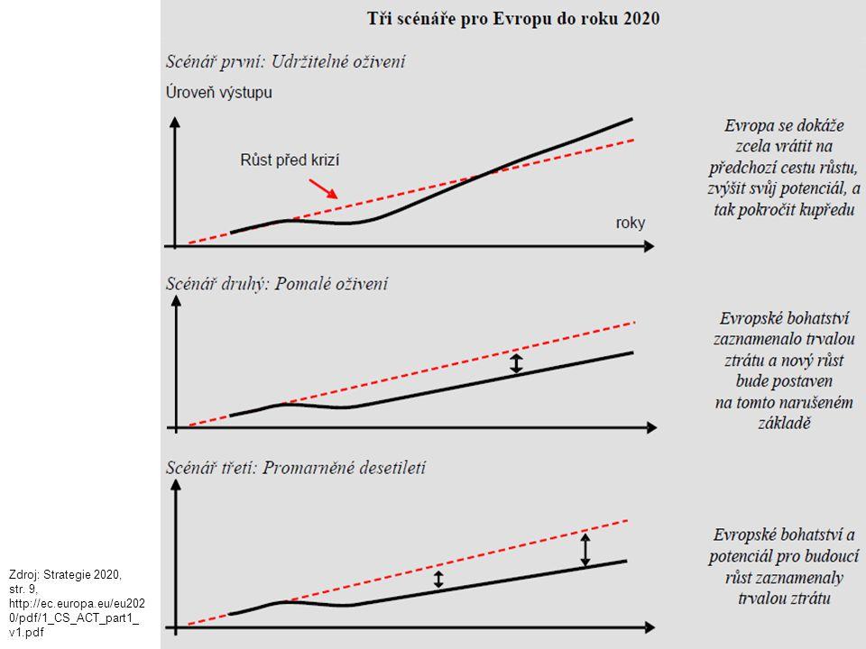 Evropa 2020 Zdroj: Strategie 2020, str. 9, http://ec.europa.eu/eu202 0/pdf/1_CS_ACT_part1_ v1.pdf