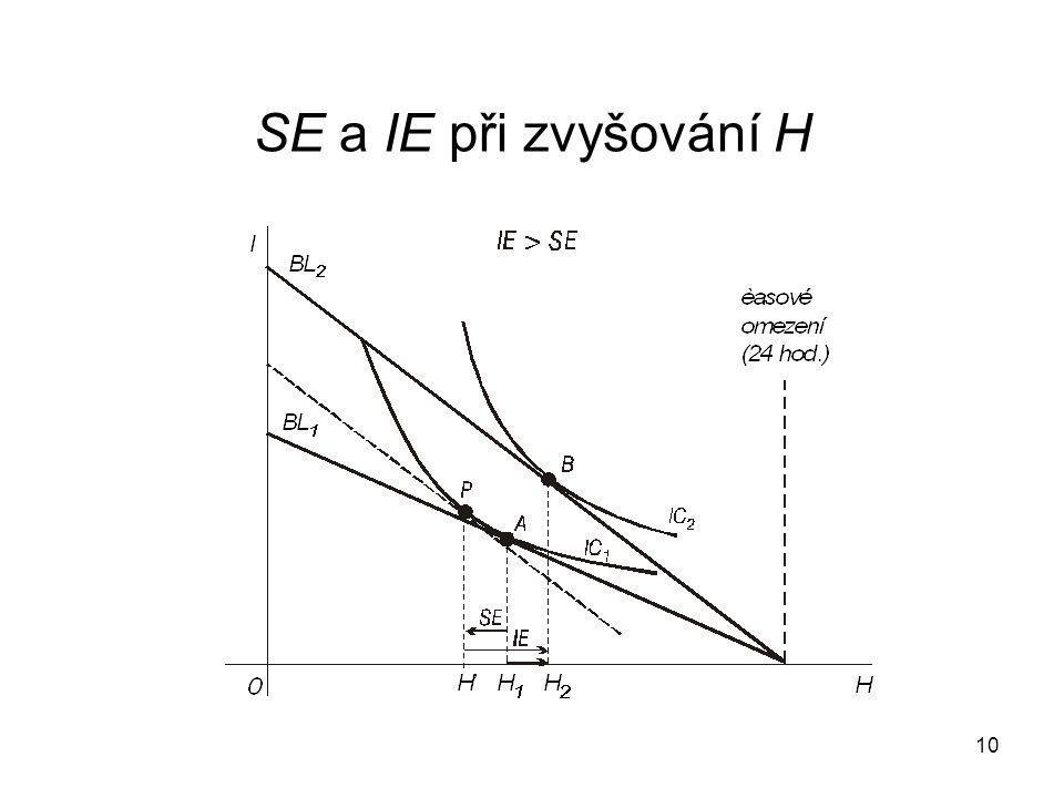 10 SE a IE při zvyšování H