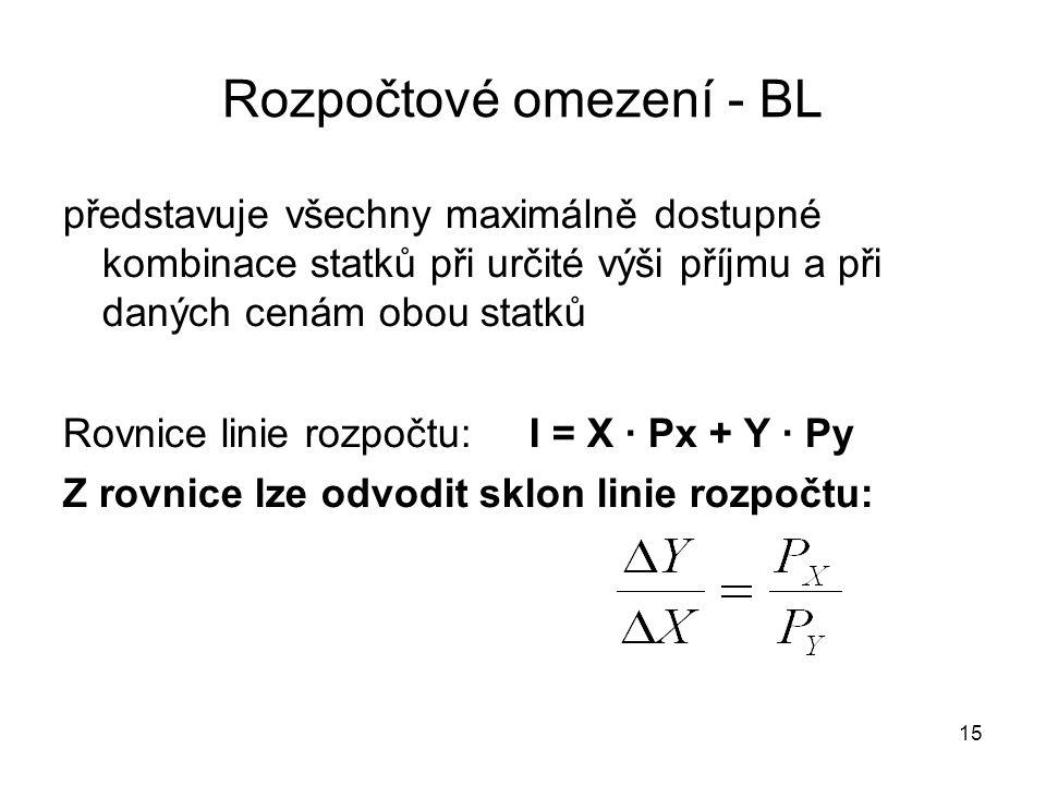 15 Rozpočtové omezení - BL představuje všechny maximálně dostupné kombinace statků při určité výši příjmu a při daných cenám obou statků Rovnice linie rozpočtu: I = X · Px + Y · Py Z rovnice lze odvodit sklon linie rozpočtu: