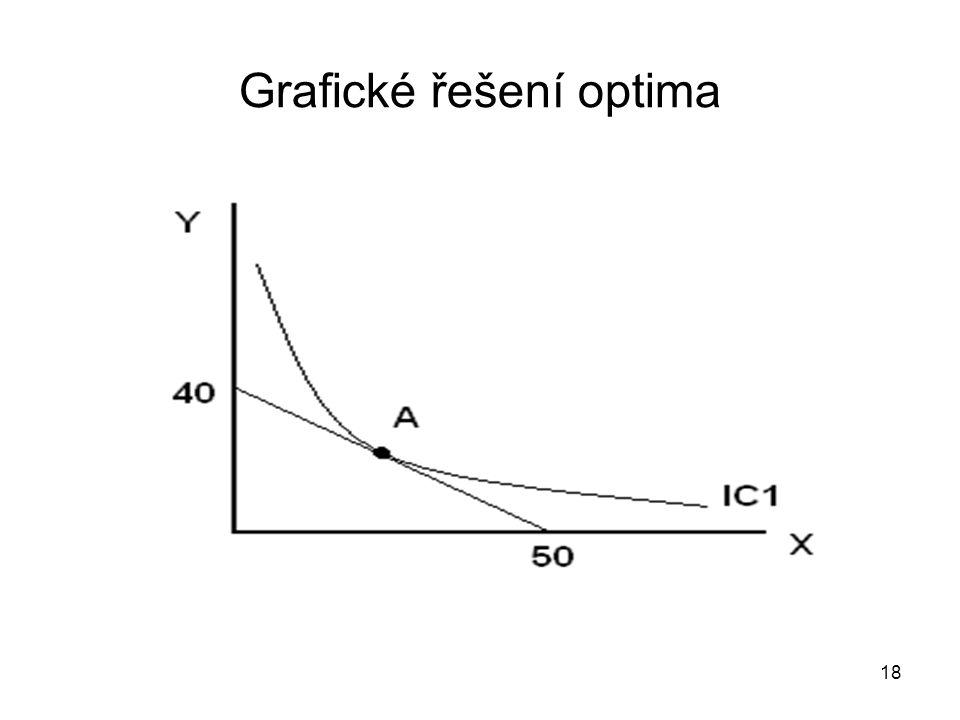 18 Grafické řešení optima