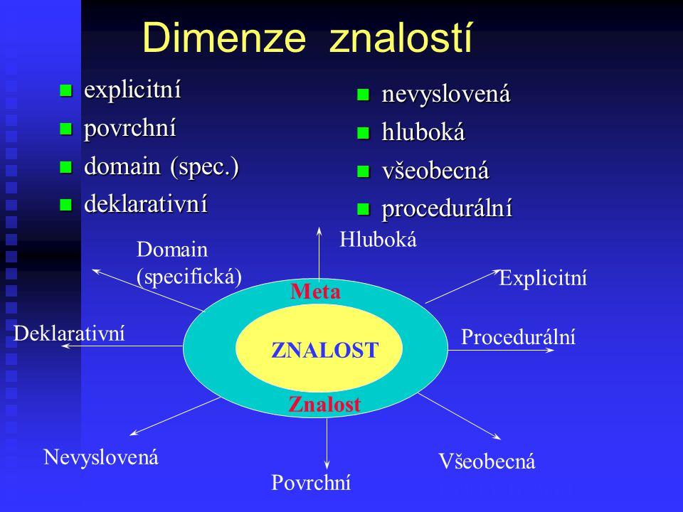 Dimenze znalostí n explicitní n povrchní n domain (spec.) n deklarativní n nevyslovená n hluboká n všeobecná n procedurální ZNALOST Meta Znalost Hluboká Explicitní Procedurální Všeobecná (selský rozum) Povrchní Nevyslovená Deklarativní Domain (specifická)