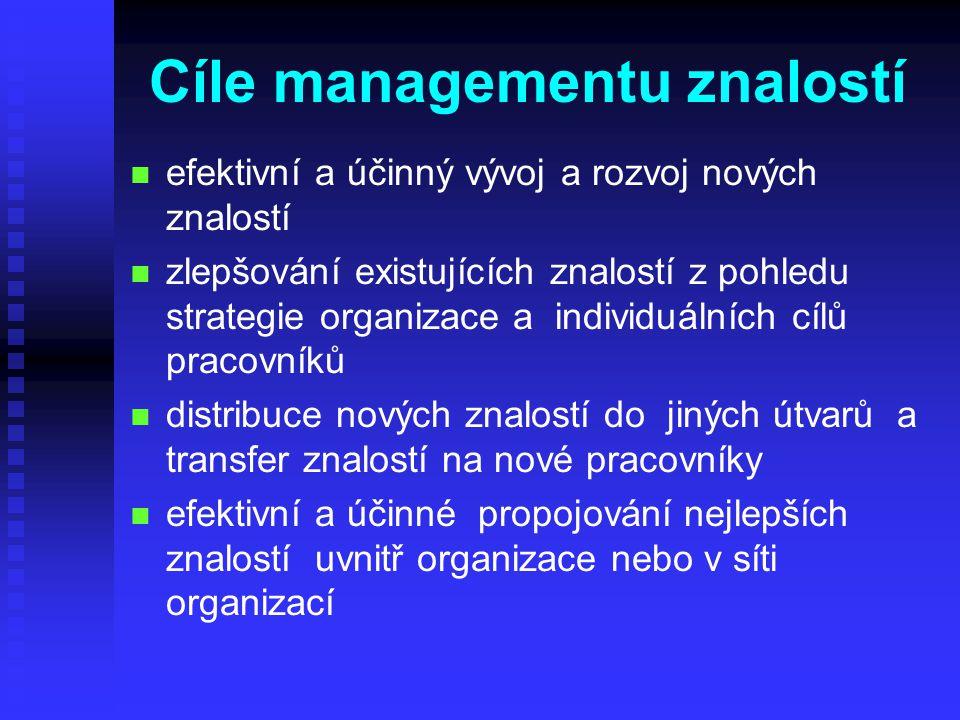 Cíle managementu znalostí n n efektivní a účinný vývoj a rozvoj nových znalostí n n zlepšování existujících znalostí z pohledu strategie organizace a individuálních cílů pracovníků n n distribuce nových znalostí do jiných útvarů a transfer znalostí na nové pracovníky n n efektivní a účinné propojování nejlepších znalostí uvnitř organizace nebo v síti organizací