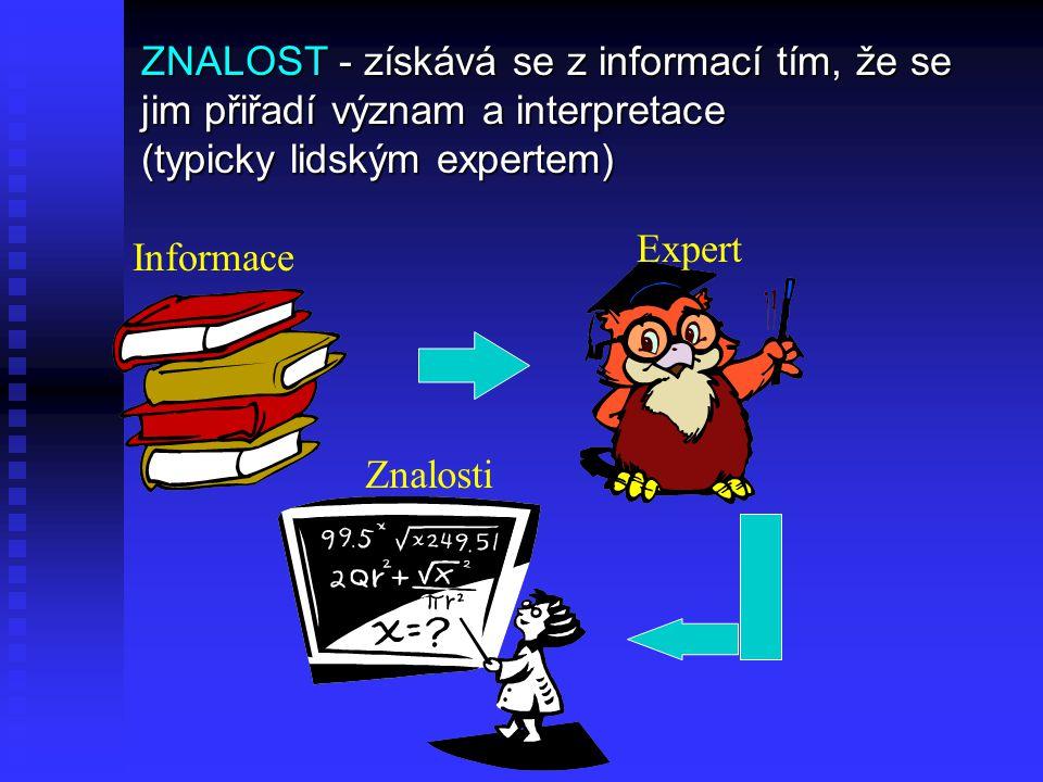 ZNALOST - získává se z informací tím, že se jim přiřadí význam a interpretace (typicky lidským expertem) Informace Expert Znalosti