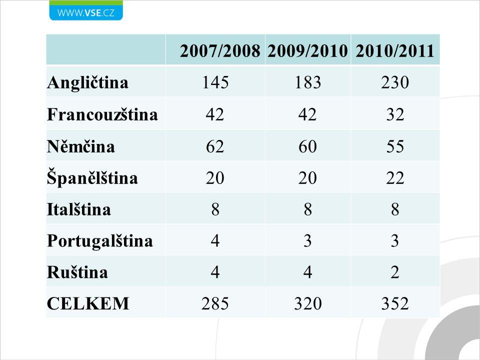 2007/20082009/20102010/2011 Angličtina145183230 Francouzština42 32 Němčina626055 Španělština20 22 Italština888 Portugalština433 Ruština442 CELKEM285320352