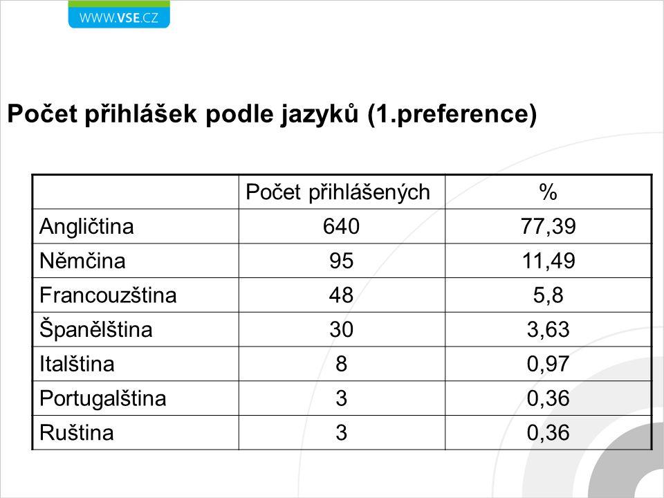 Počet přihlášek podle jazyků (1.preference) Počet přihlášených% Angličtina64077,39 Němčina9511,49 Francouzština485,8 Španělština303,63 Italština80,97 Portugalština30,36 Ruština30,36
